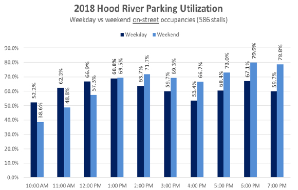 2018 Hood River on-street parking
