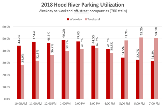 2018 Hood River off-street parking