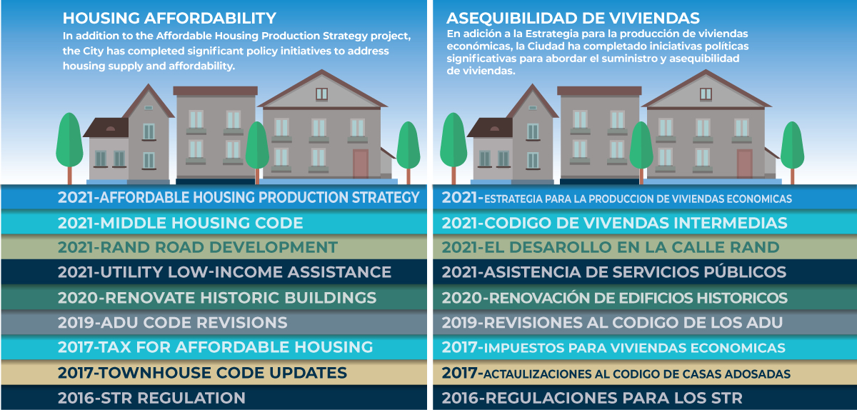 Ways to produce affordable housing is next City effort